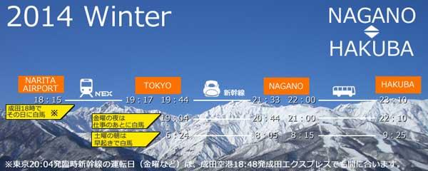 Narita to Hakuba Access