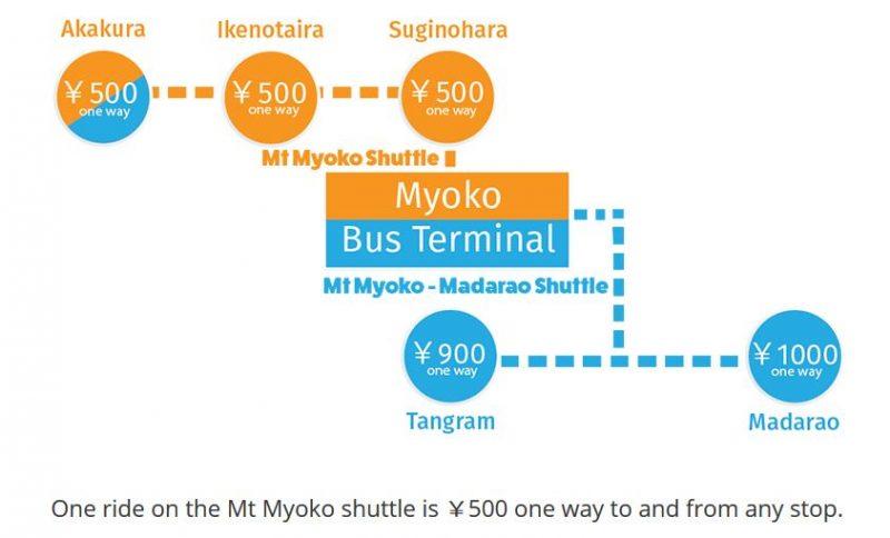 madarao myoko shuttle cost