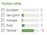 akakura central reviews