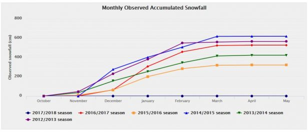 hakuba snowfall records