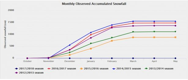 myoko snowfall records